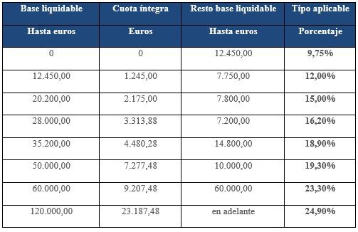 Medidas fiscales Andalucía, MA Abogados